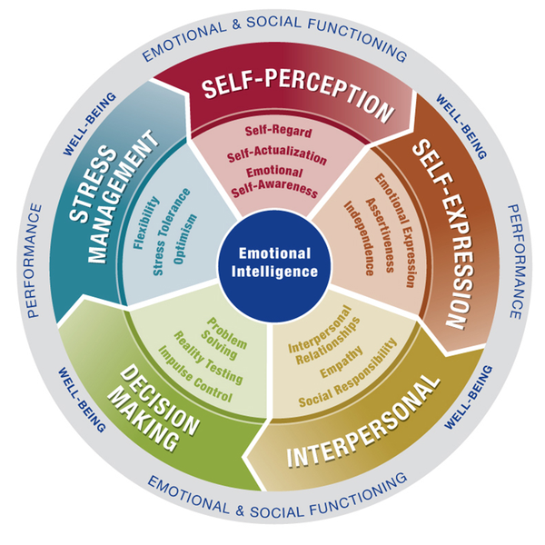 Social Emotional Learning Helps >> Social Emotional Learning
